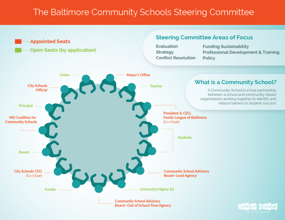 Steering Committee Infographic